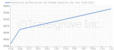 Price overview for flights from Orange County to San Jose