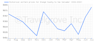 Price overview for flights from Orange County to San Salvador