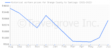 Price overview for flights from Orange County to Santiago