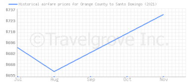 Price overview for flights from Orange County to Santo Domingo