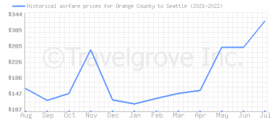Price overview for flights from Orange County to Seattle