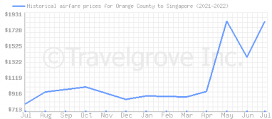 Price overview for flights from Orange County to Singapore