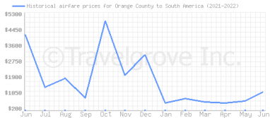 Price overview for flights from Orange County to South America