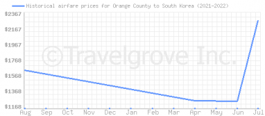Price overview for flights from Orange County to South Korea