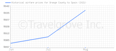 Price overview for flights from Orange County to Spain