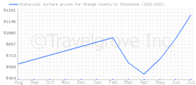 Price overview for flights from Orange County to Stockholm