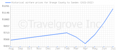 Price overview for flights from Orange County to Sweden