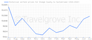Price overview for flights from Orange County to Switzerland