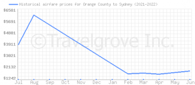 Price overview for flights from Orange County to Sydney
