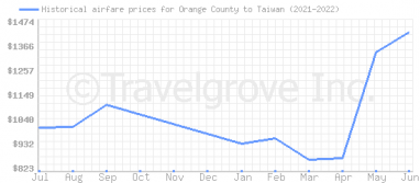 Price overview for flights from Orange County to Taiwan