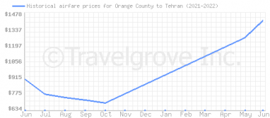 Price overview for flights from Orange County to Tehran