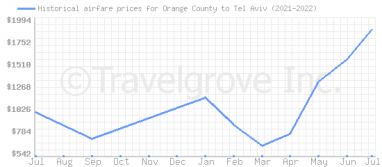 Price overview for flights from Orange County to Tel Aviv