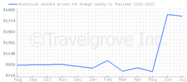 Price overview for flights from Orange County to Thailand