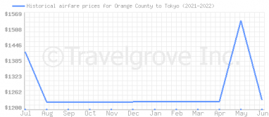 Price overview for flights from Orange County to Tokyo
