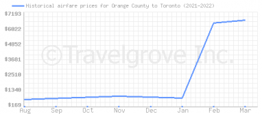 Price overview for flights from Orange County to Toronto