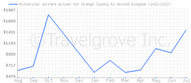 Price overview for flights from Orange County to United Kingdom
