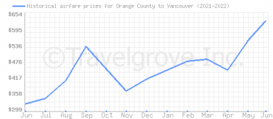 Price overview for flights from Orange County to Vancouver