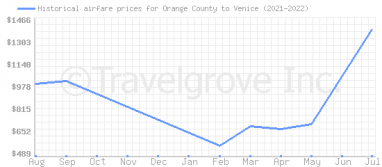 Price overview for flights from Orange County to Venice