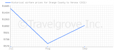 Price overview for flights from Orange County to Verona