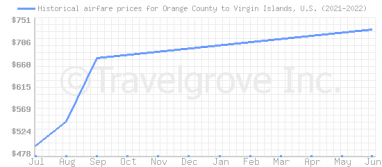 Price overview for flights from Orange County to Virgin Islands, U.S.