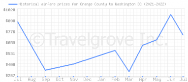 Price overview for flights from Orange County to Washington DC