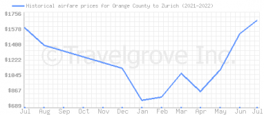Price overview for flights from Orange County to Zurich