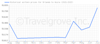 Price overview for flights from Orlando to Accra