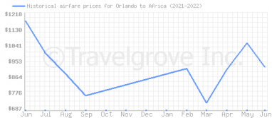 Price overview for flights from Orlando to Africa