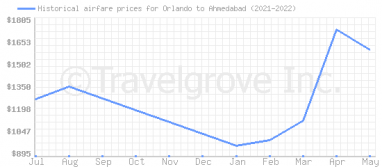 Price overview for flights from Orlando to Ahmedabad