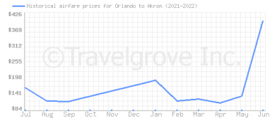 Price overview for flights from Orlando to Akron