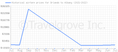 Price overview for flights from Orlando to Albany