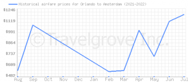 Price overview for flights from Orlando to Amsterdam