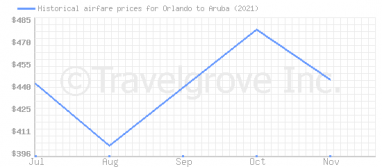 Price overview for flights from Orlando to Aruba