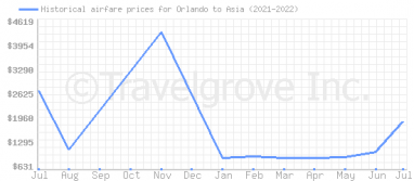 Price overview for flights from Orlando to Asia