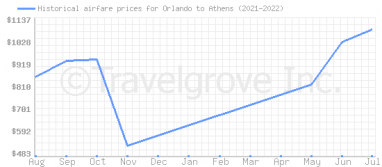 Price overview for flights from Orlando to Athens