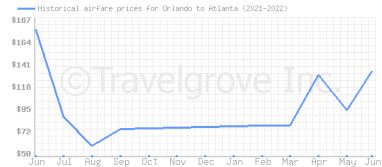Price overview for flights from Orlando to Atlanta