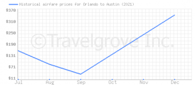 Price overview for flights from Orlando to Austin