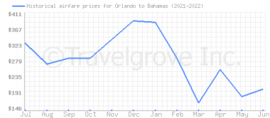 Price overview for flights from Orlando to Bahamas