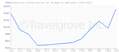 Price overview for flights from Orlando to Baltimore