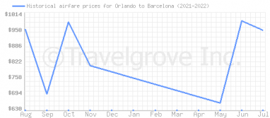 Price overview for flights from Orlando to Barcelona