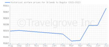 Price overview for flights from Orlando to Bogota