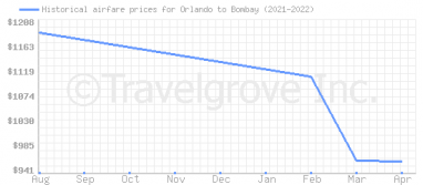 Price overview for flights from Orlando to Bombay