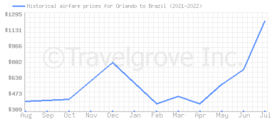 Price overview for flights from Orlando to Brazil