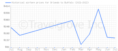 Price overview for flights from Orlando to Buffalo