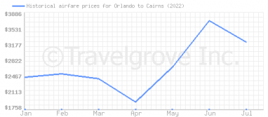 Price overview for flights from Orlando to Cairns