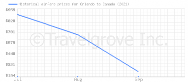 Price overview for flights from Orlando to Canada