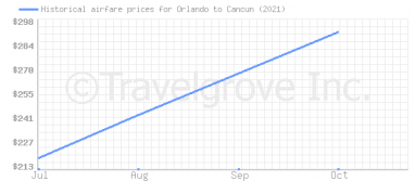 Price overview for flights from Orlando to Cancun