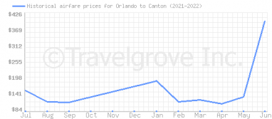 Price overview for flights from Orlando to Canton