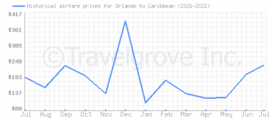 Price overview for flights from Orlando to Caribbean