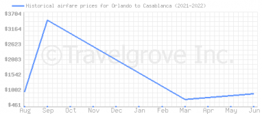 Price overview for flights from Orlando to Casablanca